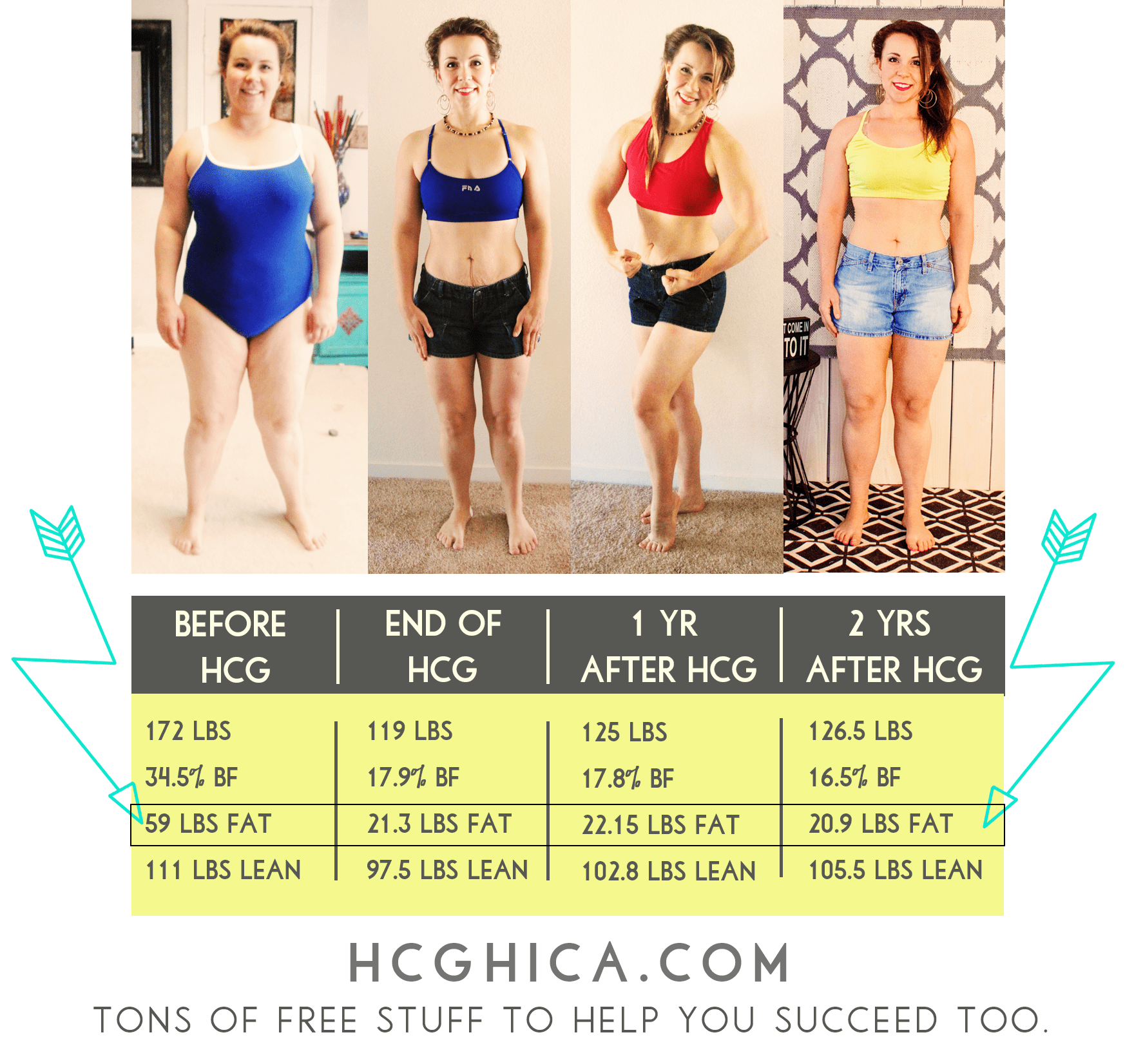 My Weight Loss Results with the hCG Diet Protocol - and Maintaining 2 Years Later - hcgchica.com