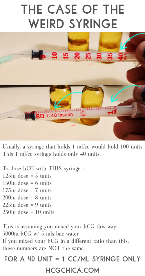 How to Dose hCG with Weird 40 unit per 1 ml/cc syringe - hcgchica.com